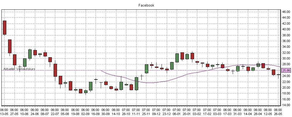 Mark Elliot Zuckerberg Gründer von facebook