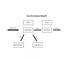 Das Vier-Konten-Modell